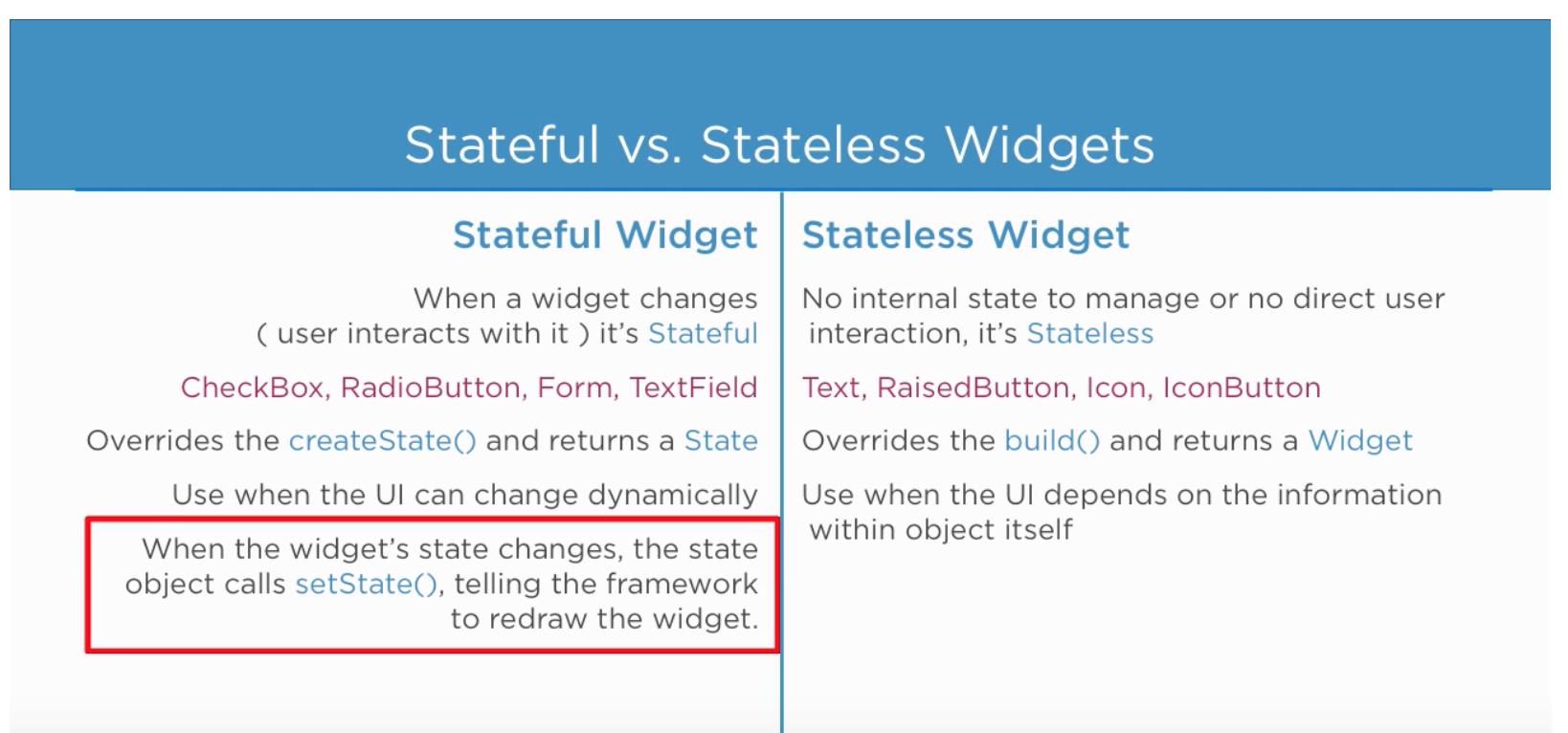 Stateful Widget Flutter